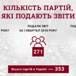 80% украинских партий существуют только на бумаге, — КИУ
